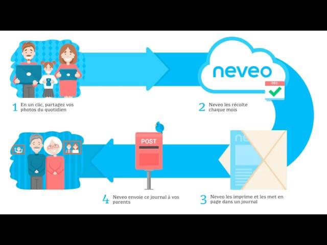 Neveo - Healthcare