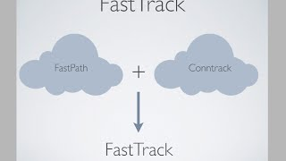 fasttrack mikrotik - Free video search site - Findclip Net