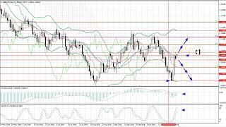 Weekly Forex forecast 5-9.11.2018: EUR/USD, GBP/USD, USD/JPY, AUD/USD, Gold