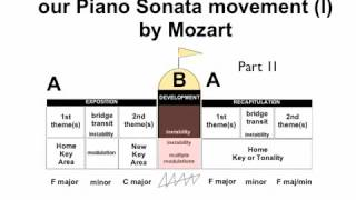 hmongbuy.net - Two Examples of Sonata Allegro Form