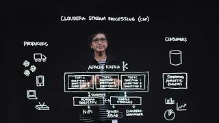 Cloudera Stream Processing
