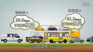 中国的税收是如何构成的 动画图解