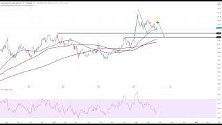 Wall Street – Die Charts nach der Fed…