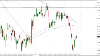 USD/JPY - USD/JPY Technical Analysis for May 29 2017 by FXEmpire.com