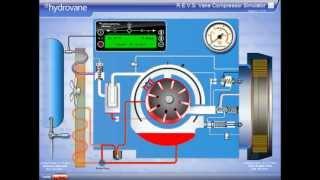 Video Mô phỏng hoạt động máy nén khí trục vít