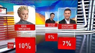 Тимошенко, Зеленський, Вакарчук. Українці розповіли, кого бачать наступним президентом