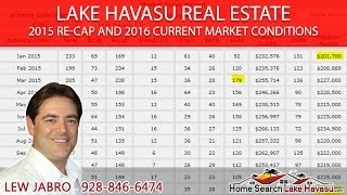 Lake Havasu Real Estate Market Conditions Update for 2016