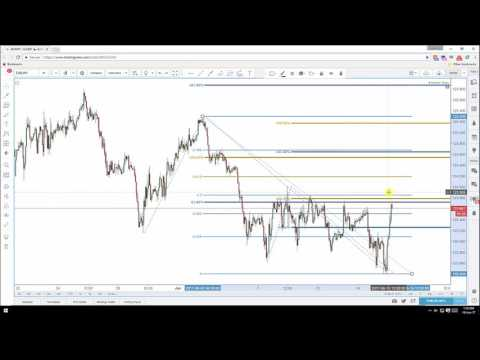 Daily Video Technical Analysis | EUR/JPY |  15th June 2017