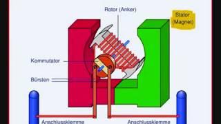 was macht der elektromotor? produziert ein elektromotor strom? wie ...