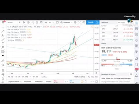 Silver Holding key support! Gold holding $1500! Platinum holding!