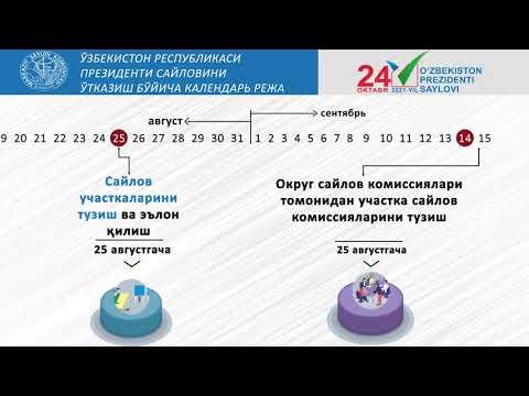Ўзбекистон Республикаси Президенти сайловини ўтказиш бўйича календарь режа