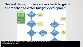 Handbook for Water Budget Development: With or Without Models