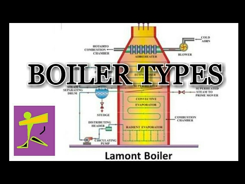 Typesof Boiler