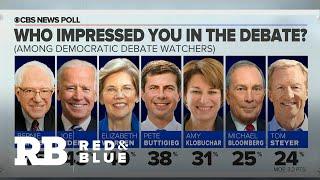 Post-debate poll: Viewers say Bernie Sanders made best case that he could beat Trump