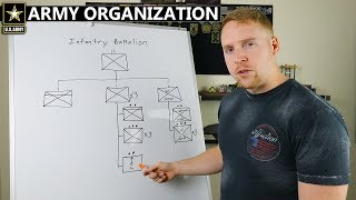 How The Army Works | Unit Organization
