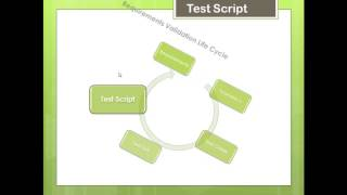 Creating Test Cases Requirements Gathering Business Analyst Quality Assurance BA / QA / PM