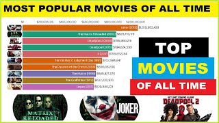Most Popular Movies of All Time 1986 - 2019