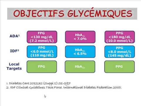 Blood Sugar 1,9 ce qui signifie