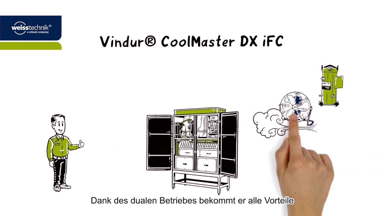 Vindur® CoolMaster DX iFC