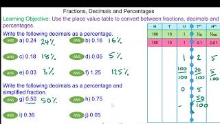 How to covert between fractions, decimal and percentages