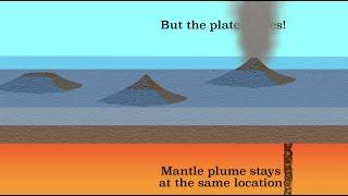 Hotspot volcanism