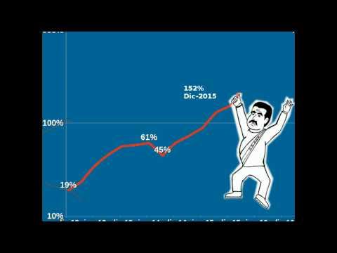 El salario mínimo en Venezuela: valor real y valor en dólares, enero 2017