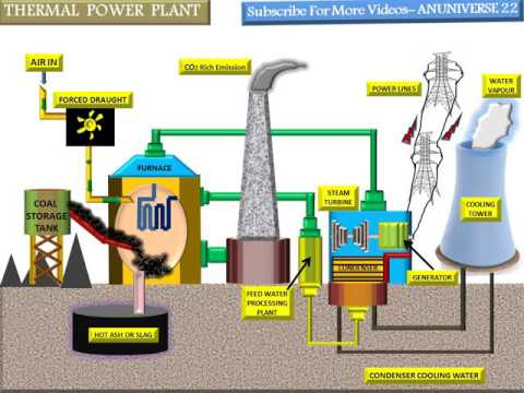 Surprising Thermal Power Plant In Korba L Wiring Cloud Pendufoxcilixyz