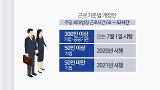 환노위, 근로시간 68→52시간 단축…휴일수당 150% 유지 / 연합뉴스TV (YonhapnewsTV)