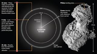 СЪЕМКИ ИЗ КОСМОСА! Посадка шаттла Rosetta на комету Чурюмова Герасименко! Discovery HD