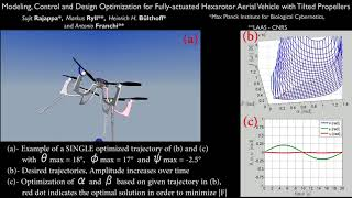 Modeling And Control For A Fully-actuated Hexarotor Aerial Vehicle With Tilted Propellers