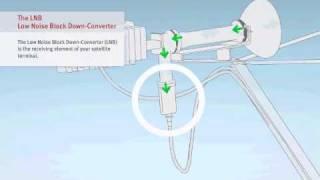 VSAT Tutorial - 2/6 Components iDirect Evolution X3 - Satellite Internet Connectivity