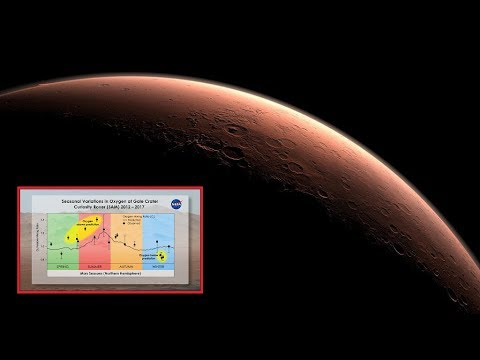 Strange Oxygen Fluctuations on Mars Detected by Curiosity Mars Rover