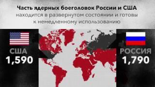 Ядерные боеголовки: у кого и сколько?