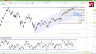 DAX30 Perf Index Estrategia DAX 18/04/2017