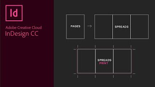 Create Spreads Or Multiple Page Spreads Or Panels In Adobe InDesign