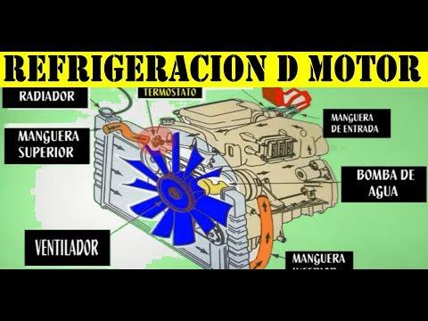 Funcionamiento del Sistema de Enfriamiento del Motor del auto (explicacion detallada)