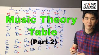 Guitar Emerge - Music Theory Table (Part 2)