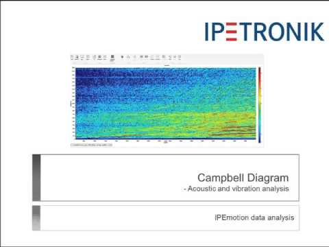 Youtube Video Acoustic analysis with Campbell instrument