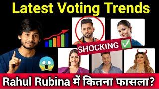 Bigg Boss 14 😱 Latest Voting Trends   Rahul Vaidya और Rubina Dilaik में कितना फासला?