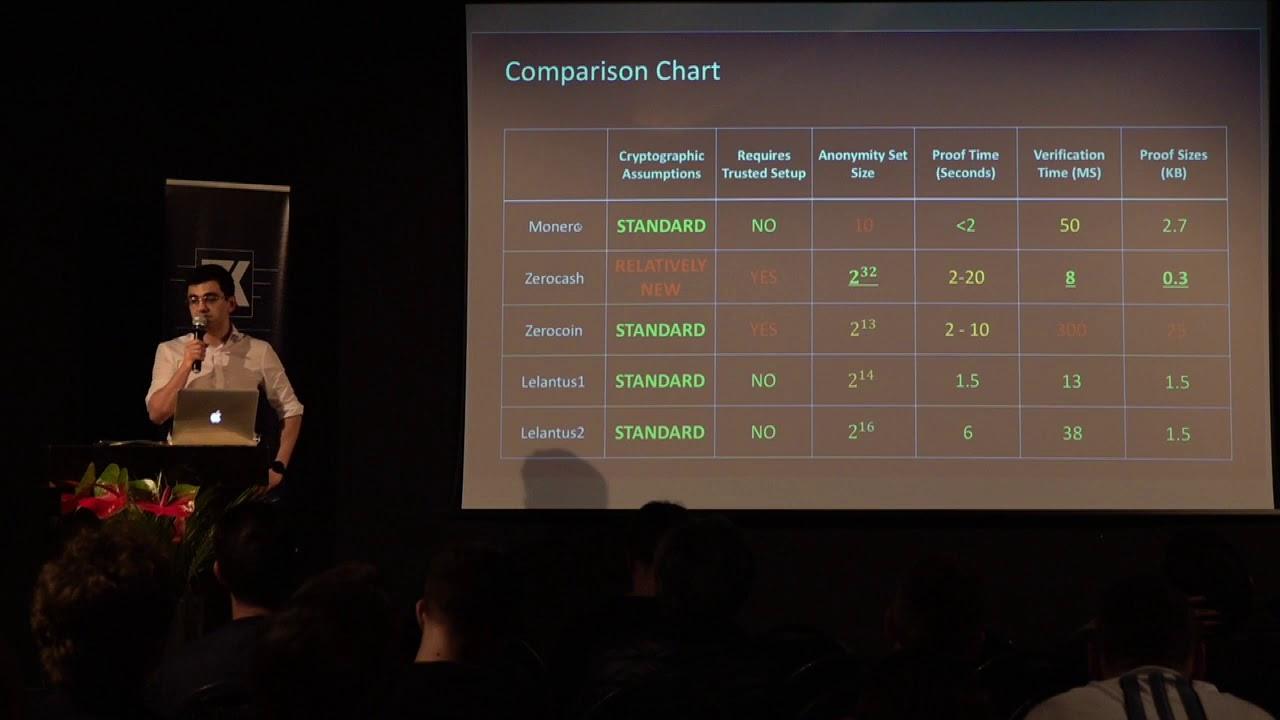 Zcoin presenting Lelantus at Zero Knowledge Summit 3