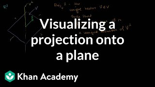 Linear Alg: Visualizing a projection onto a plane