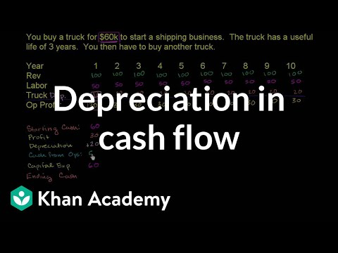 Depreciation in cash flow (video) Khan Academy