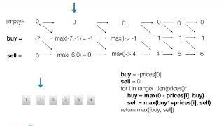 best time to buy and sell stock iii - Kênh video giải trí dành cho