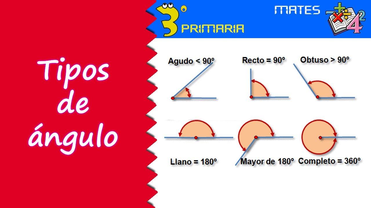 Matemáticas. 3º Primaria. Tema 12. Tipos de ángulo