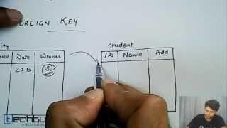 Foreign Key   Database Management System