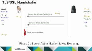 TLS/SSLProtocolandHandshakeProcess
