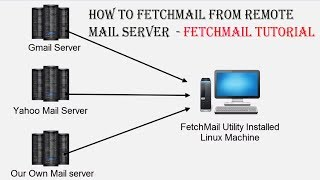 How to Use FetchMail Service to retrieve Mails from Mail Server | FetchMail Configuration in Linux
