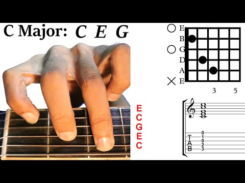 Diatonic triad chords in the key of C Major.