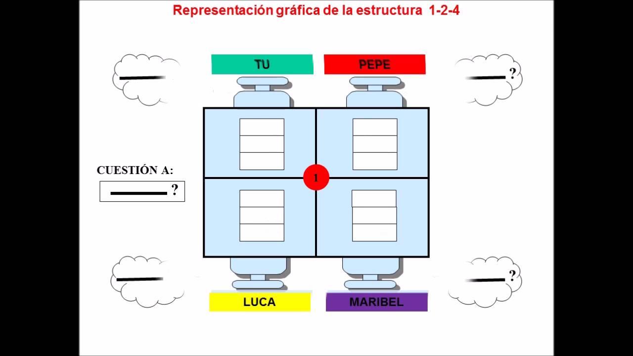 Aprendizaje cooperativo ESTRUCTURA COOPERATIVAS BÁSICAS 1-2-4