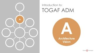 Introduction to TOGAF ADM - Phase A Architecture Vision